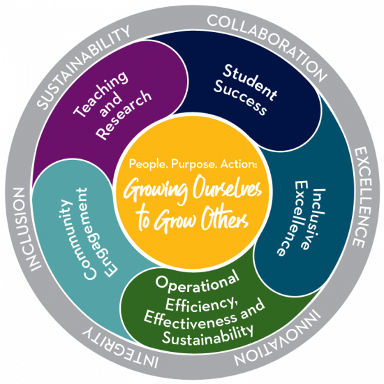 A wheel-shaped illustration of Georgia Southern's strategic plan. The outer rim includes our institutional values. The spokes are the strategic pillars. The hub states our mission… people, purpose, action: growing ourselves to grow others.